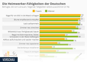 Infografik: Die Heimwerker-Fähigkeiten der Deutschen | Statista