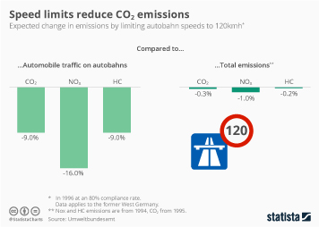 Infographic - expected change in emissions by limiting autobahn speeds