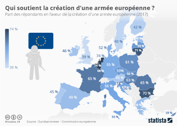 Infographie - pour ou contre la creation armee europeenne