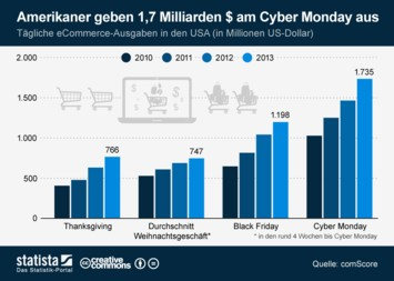 Infografik - tägliche eCommerce-Ausgaben in den USA