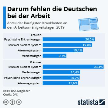 Infografik - Darum fehlen deutsche Arbeitnehmer