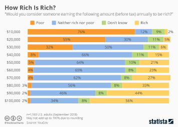 Infographic - Annual earnings necessary to be called rich