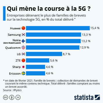 Les brevets et marques déposées dans le monde Infographie - Qui mène la course à la 5G ?
