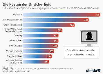 Infografik - Geschätzte Höhe des durch Cyberattacken entgangenen Umsatzes