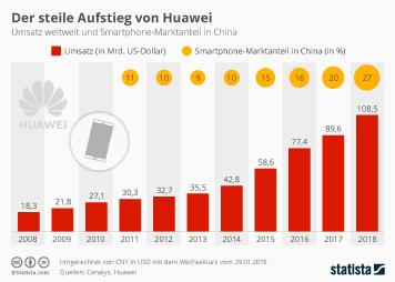 Infografik - Umsatz von Huawei weltweit und Marktanteil in China