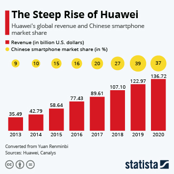 Huawei Continues Steep Global Rise
