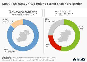 Infographic - survey responses in Ireland regarding a united Ireland and hard border