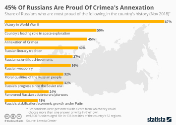 Infographic - share of Russians who are most proud of the following
