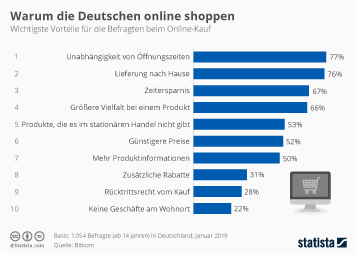 Infografik - Gründe für Onlineshopping