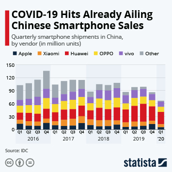 Infographic - Chinese quarterly smartphone shipping volumes