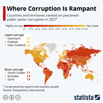 Infographic - countries and territories ranked on perceived public sector corruption