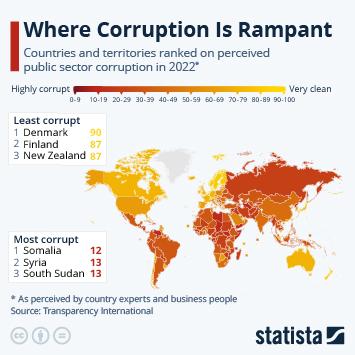Where Corruption Is Rampant