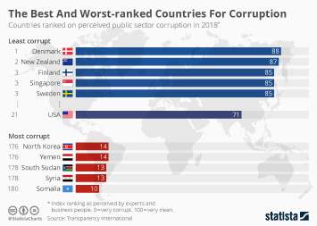 Infographic - public sector corruption rankings