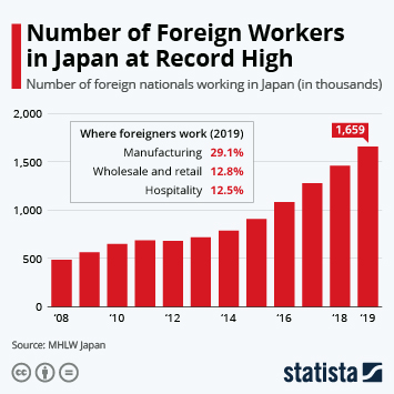 Infographic - Number of Foreign Workers in Japan at Record High