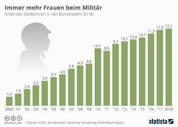 Infografik - Entwicklung des Frauenanteils in der Bundeswehr