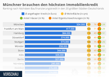 Infografik - Immobilienkredite in Deutschland