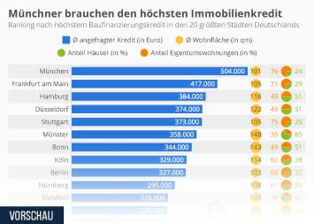 Infografik: Münchner brauchen den höchsten Immobilienkredit | Statista