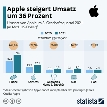 Infografik: iPhone-Schwäche überschattet Apple-Bilanz | Statista