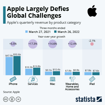 Infographic: Apple Grows Across the Board | Statista