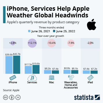 Infographic - Apple quarterly revenue by product category