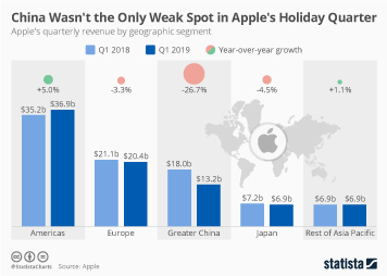 Infographic: China Wasn't the Only Weak Spot in Apple's Holiday Quarter | Statista