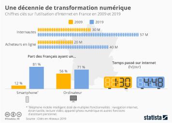 Infographie - transformation numerique en france chiffres cles