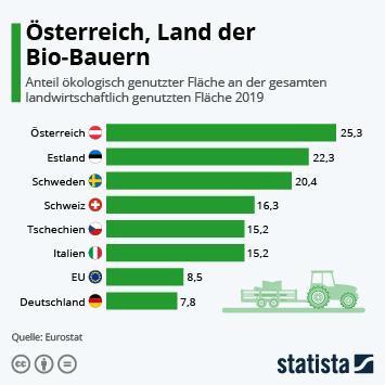 Infografik: Österreich, Land der Bio-Bauern | Statista