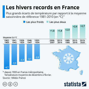 Lien vers L'hiver 2018-2019 se classe parmi les hivers les plus doux depuis 1900 Infographie