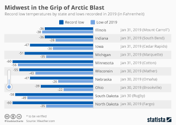 Infographic - record cold temperatures by U.S. state