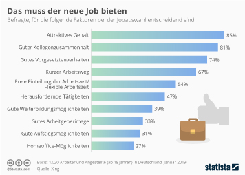 Infografik: Das muss der neue Job bieten | Statista
