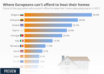 Infographic: Where Europeans can't afford to heat their homes | Statista