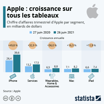 Infographie - chiffre affaires apple par segment iphone wearables