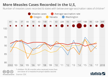 Infographic - number of measles cases in the U.S.