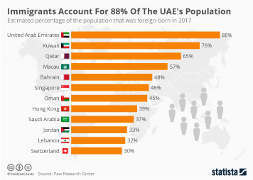 Kuwait Infographic - Immigrants Account For 88% Of The UAE's Population