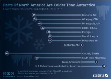 Infographic - Parts Of North America Are Colder Than Antarctica