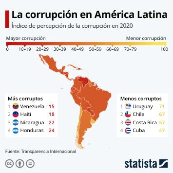 Infografía - Percepción de la corrupción en Latinoamérica