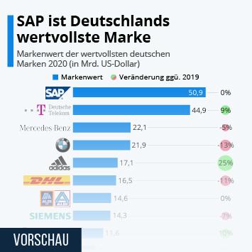 SAP SE Infografik - SAP ist die wertvollste deutsche Marke