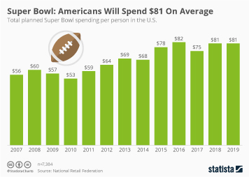 Infographic -  total planned Super Bowl spending per person in the U.S.