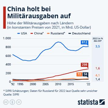 Infografik: China holt bei Militärausgaben auf | Statista