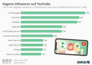 Infografik - Abonnenten veganer Influencer auf YouTube