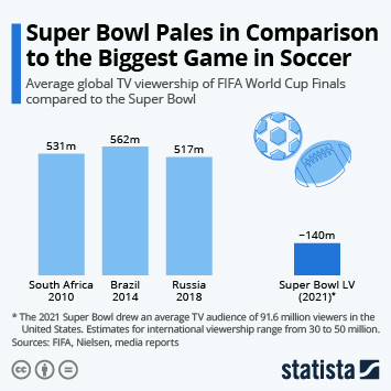 Infographic - Super Bowl viewership vs. world cup final