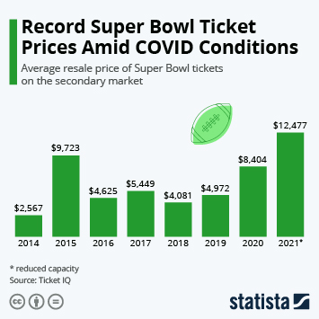 Infographic - prices of resold tickets for the Super Bowl