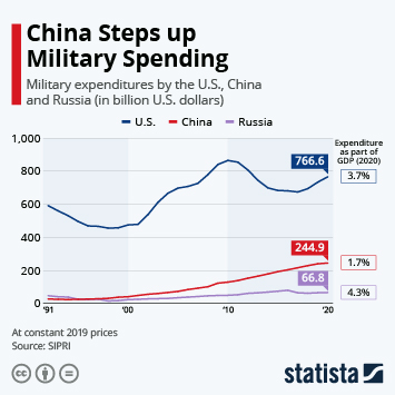China Steps Up Military Spending