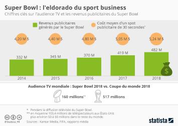 Infographie - audience revenus publicitaires super bowl