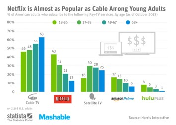 Infographic: Netflix is Almost as Popular as Cable Among Young Adults | Statista