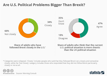 Infographic - us uk brexit