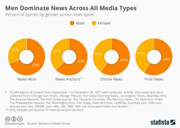 Men Dominate News Across All Media Types