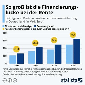 Infografik - Beiträge und Ausgaben im deutschen Rentensystem