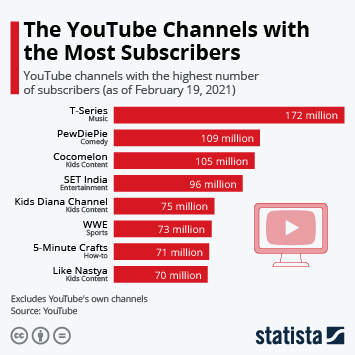 The YouTube Channels with the Most Subscribers