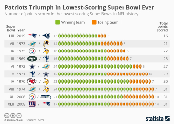 Infographic - Lowest-scoring Super Bowls in NFL history
